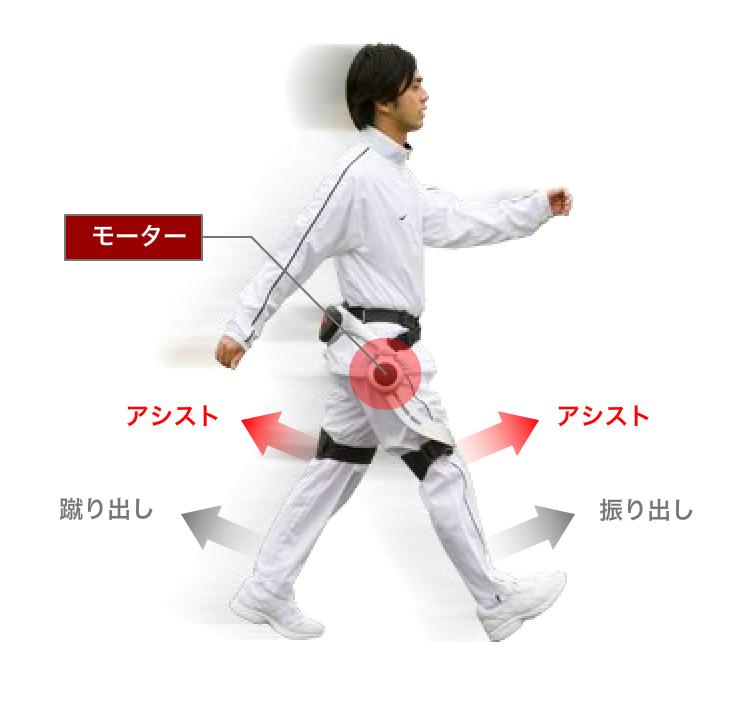 Honda 歩行アシスト